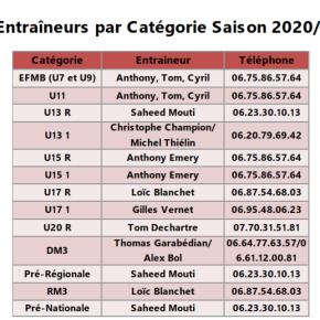 Les Entraîneurs par Catégorie Saison2020/2021